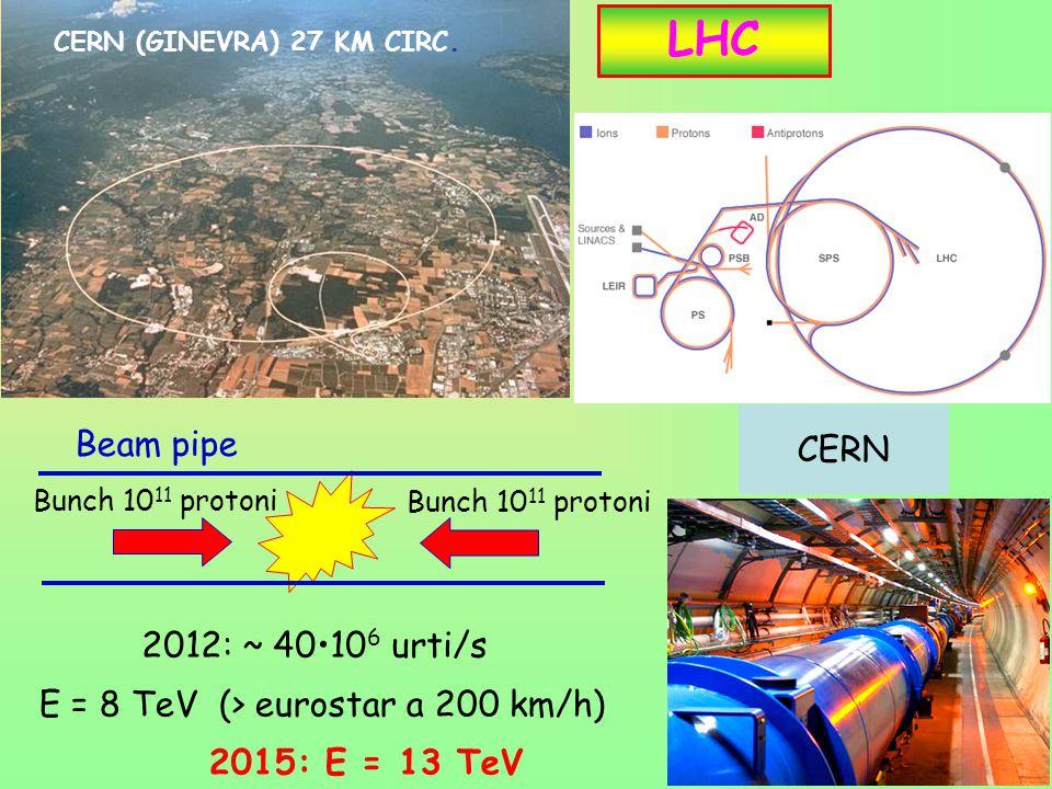 10 LHC CERN (GINEVRA) 27 KM CIRC. Bunch 10 11 protoni 2012: ~ 4010 6 urti/s E = 8 TeV (> eurostar a 200 km/h) CERN Bunch 10 11 protoni Beam pipe 2015: