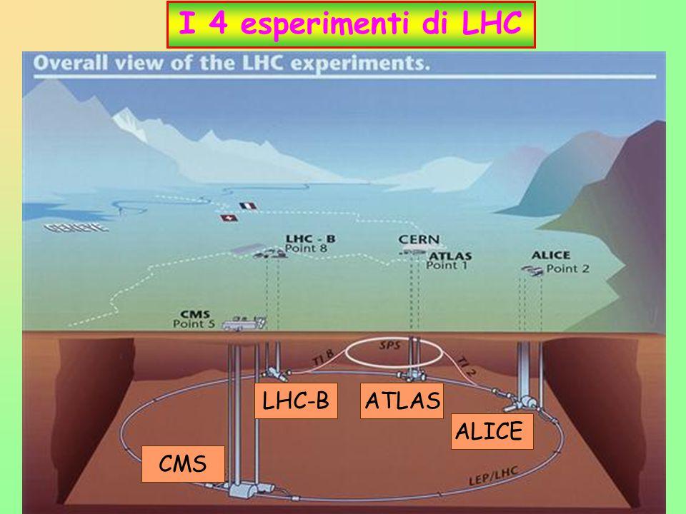 11 I 4 esperimenti di LHC ATLAS CMS ALICE LHC-B
