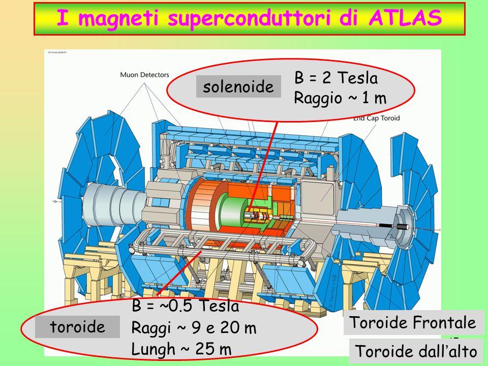17 I magneti superconduttori di ATLAS solenoide B = 2 Tesla Raggio ~ 1 m toroide B = ~0.5 Tesla Raggi ~ 9 e 20 m Lungh ~ 25 m Toroide Frontale Toroide