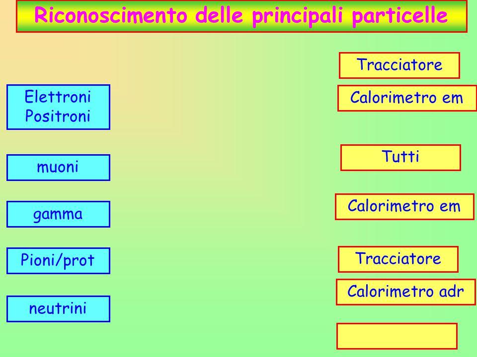 24 Riconoscimento delle principali particelle Elettroni Positroni muoni gamma Pioni/prot neutrini Tracciatore Calorimetro em Tutti Tracciatore Calorim