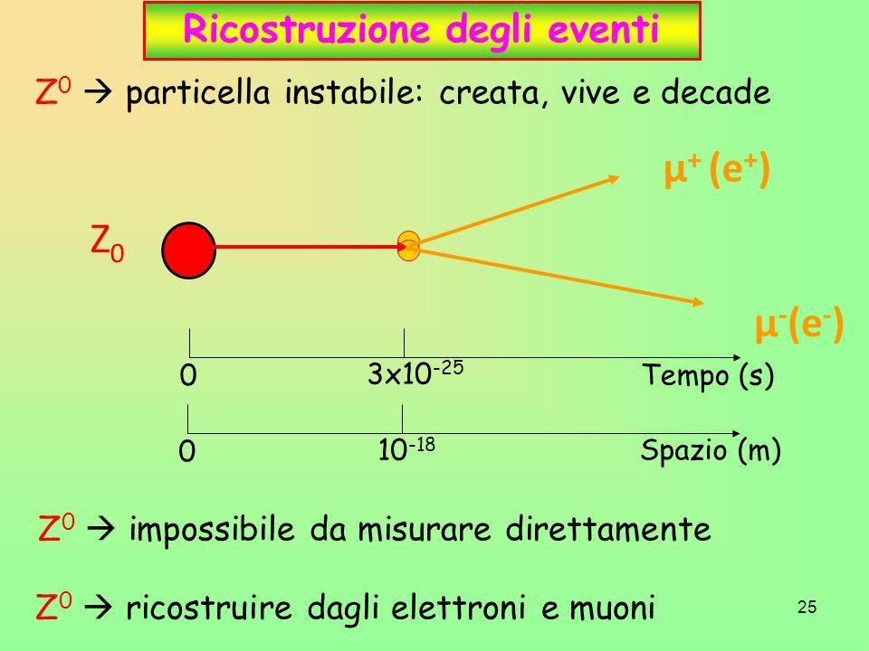 25 Ricostruzione degli eventi Z 0  particella instabile: creata, vive e decade Z0Z0 μ + (e + ) μ - (e - ) Tempo (s) 0 3x10 -25 Spazio (m) 0 10 -18 Z