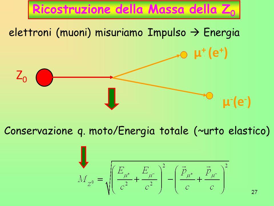 27 Ricostruzione della Massa della Z 0 Z0Z0 μ + (e + ) μ - (e - ) elettroni (muoni) misuriamo Impulso  Energia Conservazione q. moto/Energia totale (
