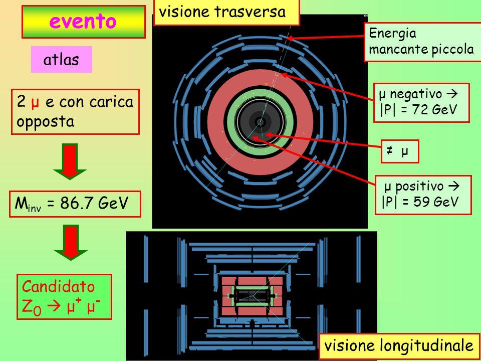 28 evento 2 μ e con carica opposta atlas visione longitudinale visione trasversa μ positivo  |P| = 59 GeV μ negativo  |P| = 72 GeV M inv = 86.7 GeV