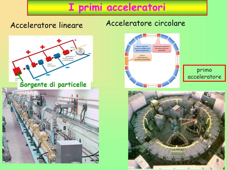 I primi acceleratori Sorgente di particelle + + + - - - Acceleratore lineare Acceleratore circolare primo acceleratore 8