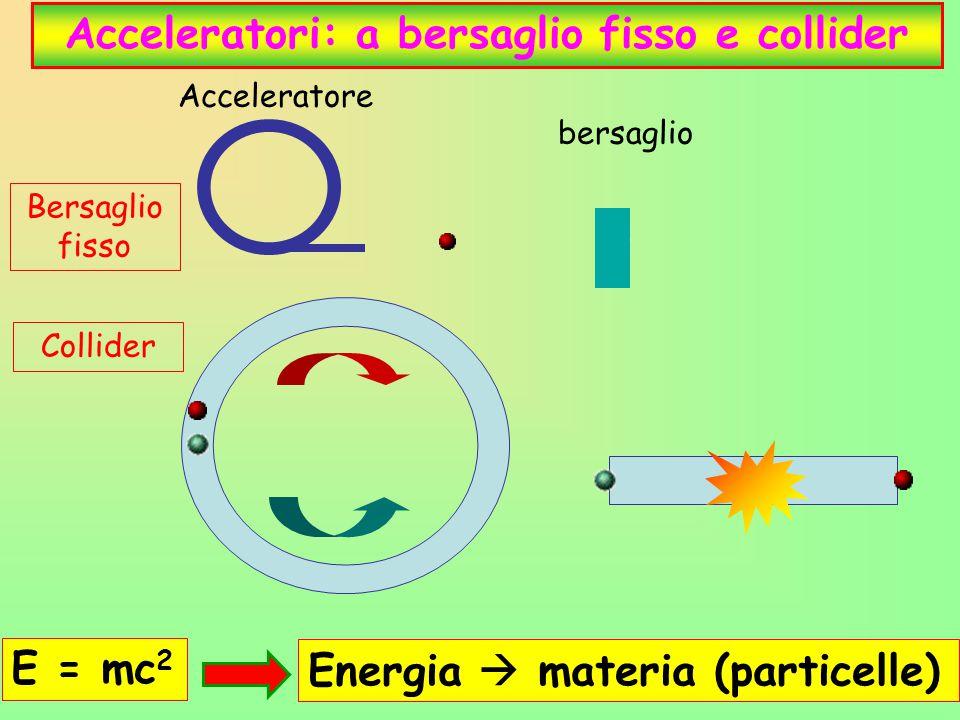9 Acceleratori: a bersaglio fisso e collider Bersaglio fisso Collider Acceleratore E = mc 2 Energia  materia (particelle) bersaglio