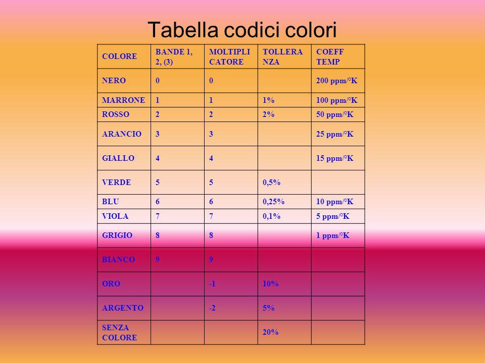 Tabella codici colori COLORE BANDE 1, 2, (3) MOLTIPLI CATORE TOLLERA NZA COEFF TEMP NERO00200 ppm/°K MARRONE111%100 ppm/°K ROSSO222%50 ppm/°K ARANCIO3