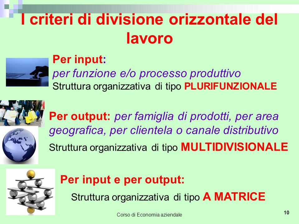 10 I criteri di divisione orizzontale del lavoro Per input: per funzione e/o processo produttivo Struttura organizzativa di tipo PLURIFUNZIONALE Per output: per famiglia di prodotti, per area geografica, per clientela o canale distributivo Struttura organizzativa di tipo MULTIDIVISIONALE Per input e per output: Struttura organizzativa di tipo A MATRICE