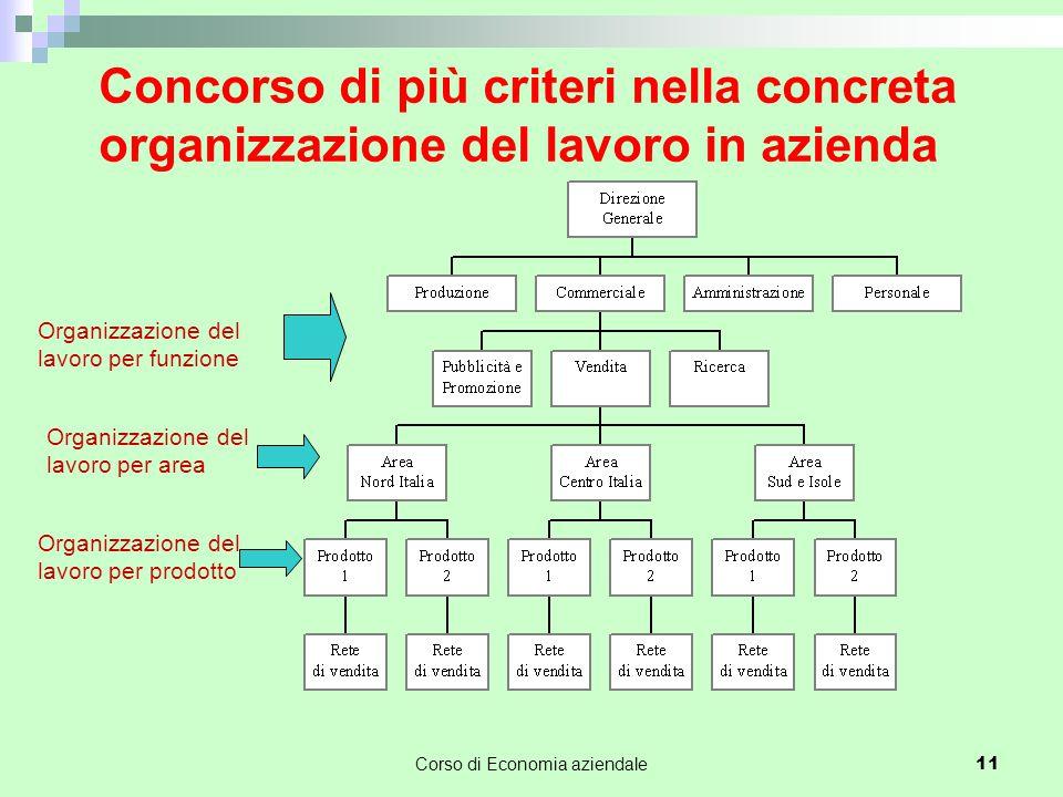 Corso di Economia aziendale 11 Concorso di più criteri nella concreta organizzazione del lavoro in azienda Organizzazione del lavoro per funzione Orga