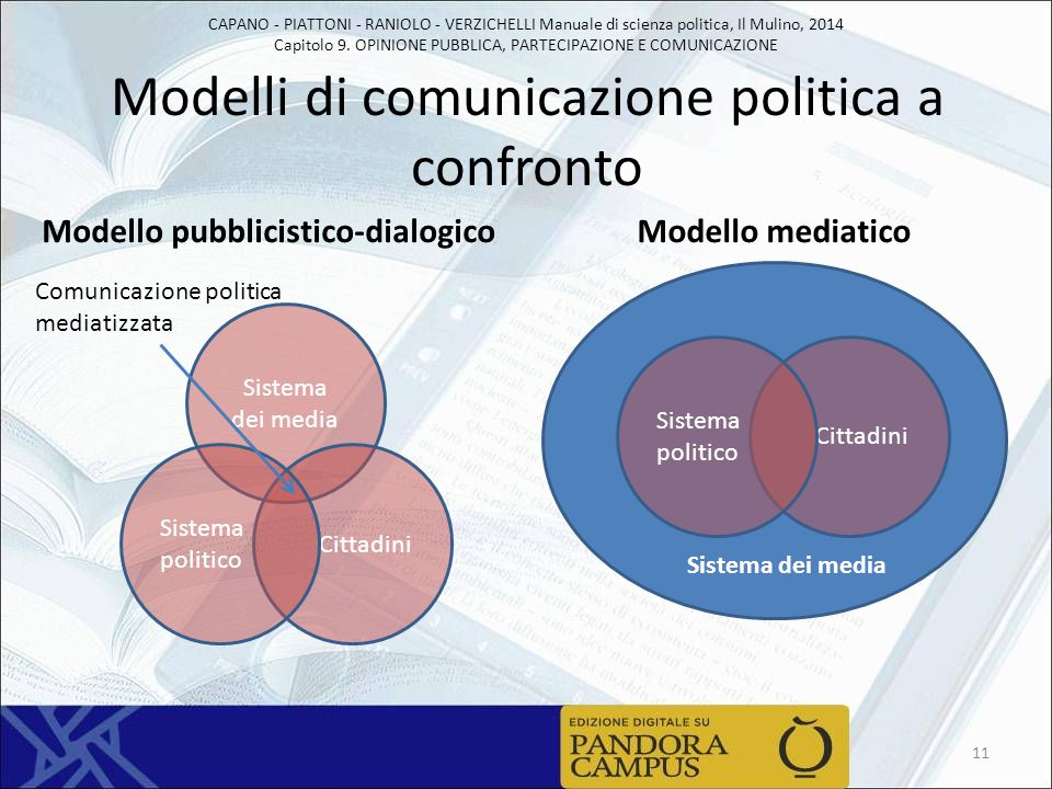 CAPANO - PIATTONI - RANIOLO - VERZICHELLI Manuale di scienza politica, Il Mulino, 2014 Capitolo 9. OPINIONE PUBBLICA, PARTECIPAZIONE E COMUNICAZIONE M
