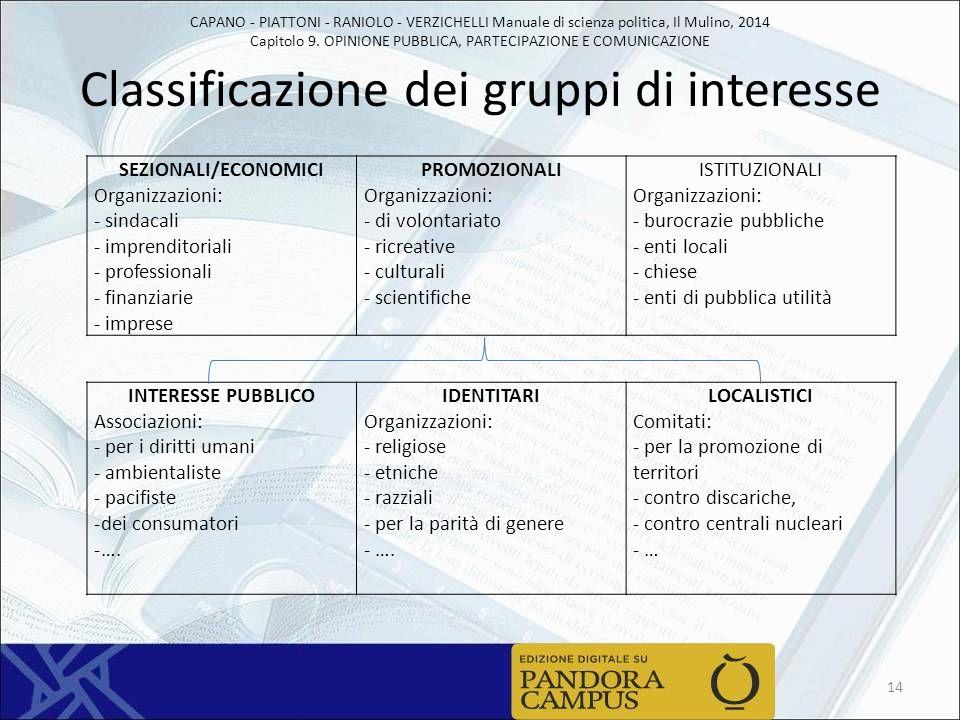 CAPANO - PIATTONI - RANIOLO - VERZICHELLI Manuale di scienza politica, Il Mulino, 2014 Capitolo 9. OPINIONE PUBBLICA, PARTECIPAZIONE E COMUNICAZIONE C
