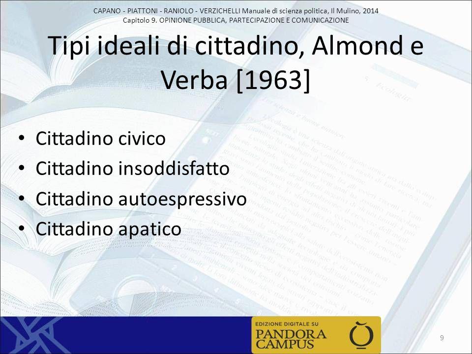 CAPANO - PIATTONI - RANIOLO - VERZICHELLI Manuale di scienza politica, Il Mulino, 2014 Capitolo 9. OPINIONE PUBBLICA, PARTECIPAZIONE E COMUNICAZIONE T