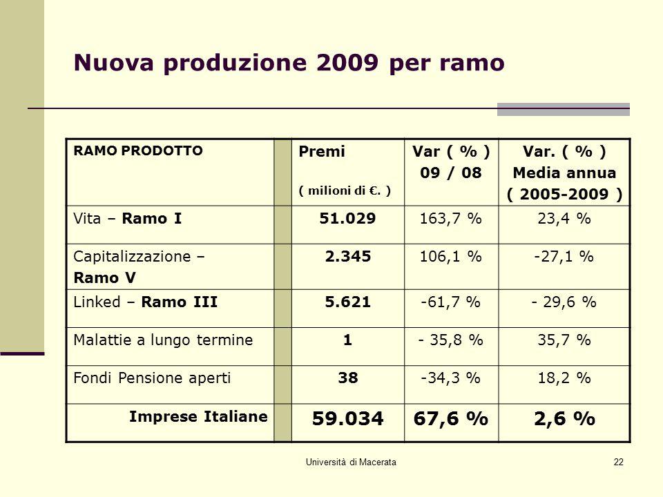 Università di Macerata22 Nuova produzione 2009 per ramo RAMO PRODOTTO Premi ( milioni di €. ) Var ( % ) 09 / 08 Var. ( % ) Media annua ( 2005-2009 ) V