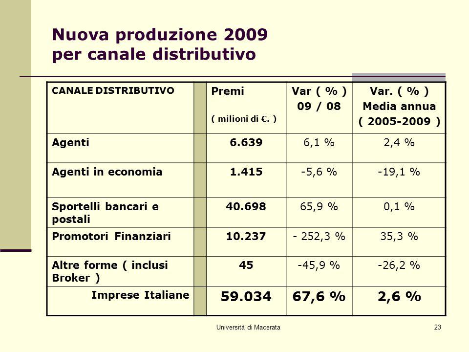 Università di Macerata23 Nuova produzione 2009 per canale distributivo CANALE DISTRIBUTIVO Premi ( milioni di €. ) Var ( % ) 09 / 08 Var. ( % ) Media