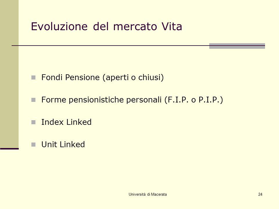 Università di Macerata24 Evoluzione del mercato Vita Fondi Pensione (aperti o chiusi) Forme pensionistiche personali (F.I.P. o P.I.P.) Index Linked Un