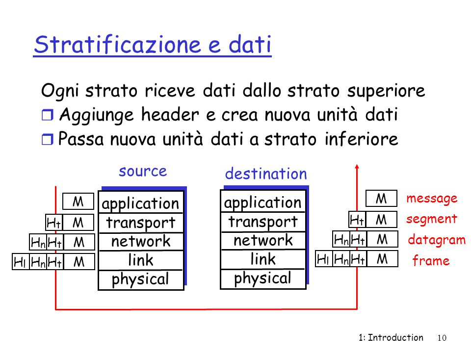 1: Introduction10 Stratificazione e dati Ogni strato riceve dati dallo strato superiore r Aggiunge header e crea nuova unità dati r Passa nuova unità dati a strato inferiore application transport network link physical application transport network link physical source destination M M M M H t H t H n H t H n H l M M M M H t H t H n H t H n H l message segment datagram frame