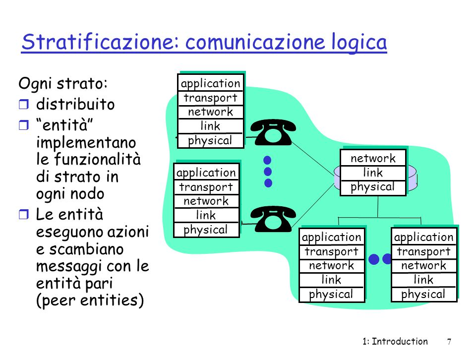 1: Introduction7 Stratificazione: comunicazione logica application transport network link physical application transport network link physical applica