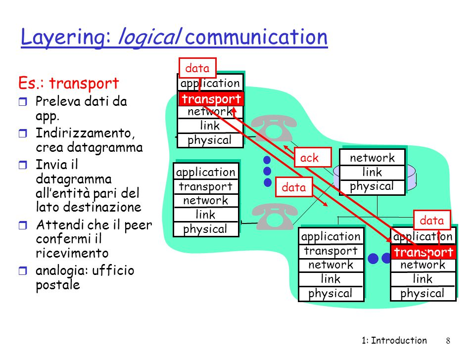 1: Introduction9 Layering: physical communication application transport network link physical application transport network link physical application transport network link physical application transport network link physical network link physical data