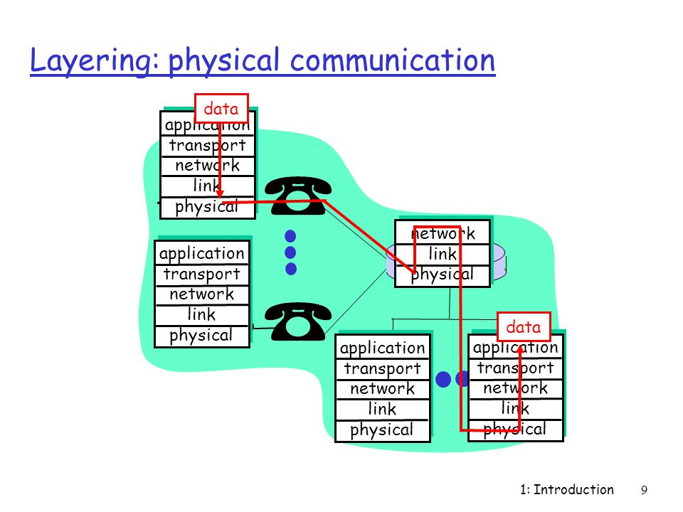 1: Introduction9 Layering: physical communication application transport network link physical application transport network link physical application