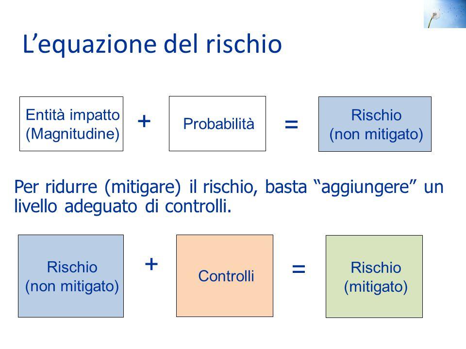 """L'equazione del rischio Entità impatto (Magnitudine) Probabilità Rischio (non mitigato) = + Per ridurre (mitigare) il rischio, basta """"aggiungere"""" un l"""