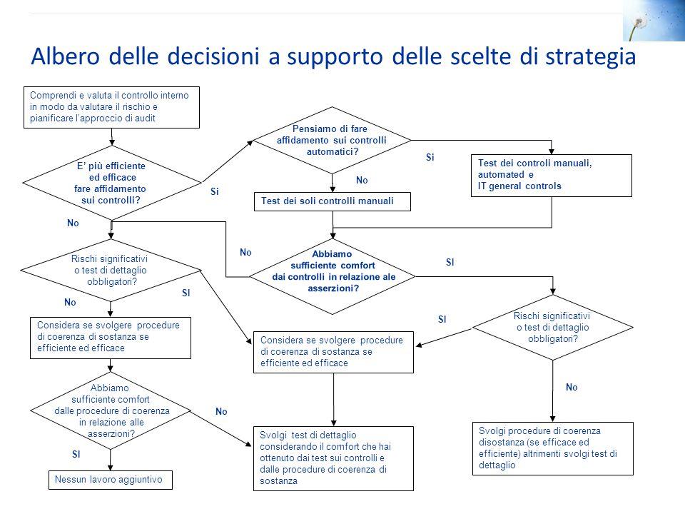 Albero delle decisioni a supporto delle scelte di strategia Svolgi test di dettaglio considerando il comfort che hai ottenuto dai test sui controlli e