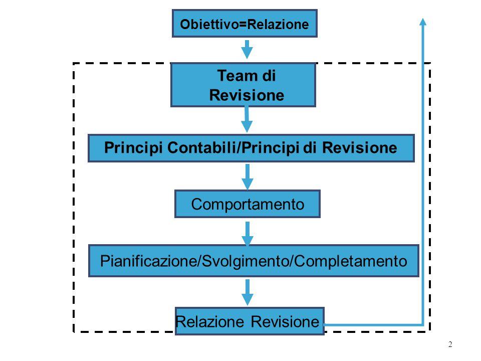 2 Obiettivo=Relazione Team di Revisione Relazione Revisione Principi Contabili/Principi di Revisione Comportamento Pianificazione/Svolgimento/Completa