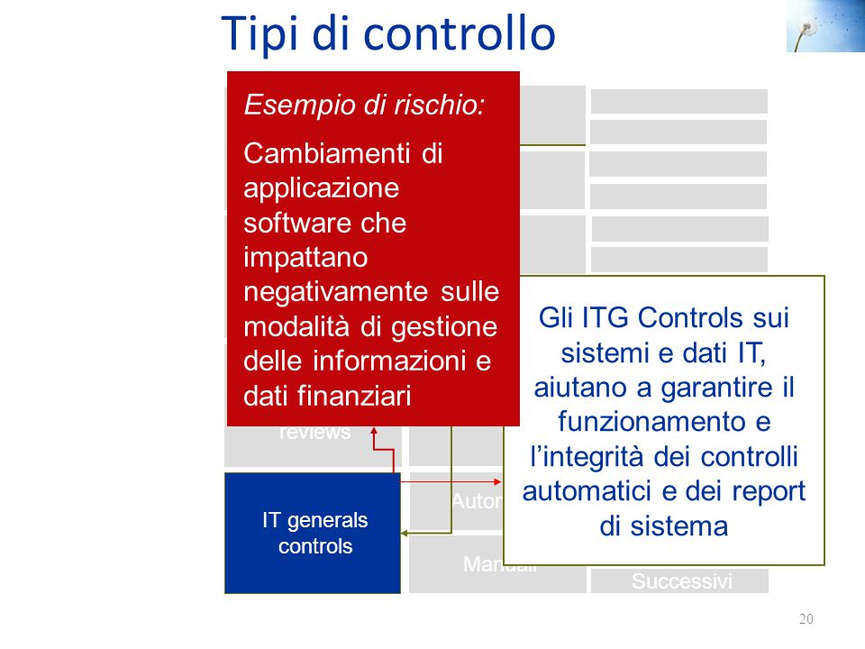 Tipi di controllo 20 Application controls Manual Automated Information processing controls Application controls Manual Automated Operational controls
