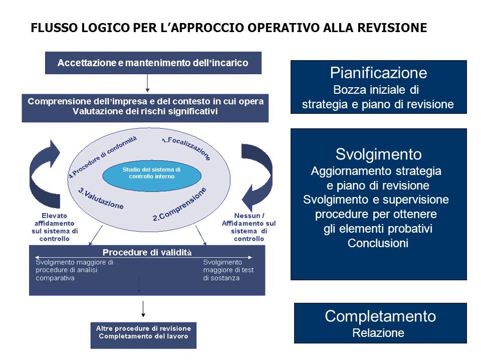 3 FLUSSO LOGICO PER L'APPROCCIO OPERATIVO ALLA REVISIONE Accettazione e mantenimento dell ' incarico Pianificazione Bozza iniziale di strategia e pian