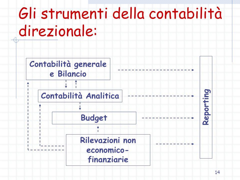 14 Gli strumenti della contabilità direzionale: Contabilità generale e Bilancio Contabilità Analitica Budget Rilevazioni non economico- finanziarie Reporting