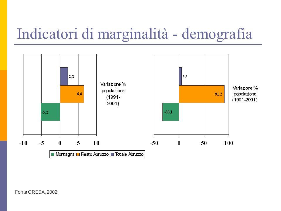 Indicatori di marginalità - demografia Fonte CRESA, 2002