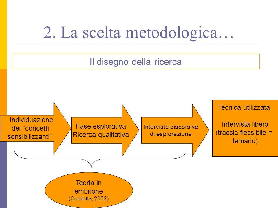 2. La scelta metodologica… Fase esplorativa Ricerca qualitativa Interviste discorsive di esplorazione Teoria in embrione (Corbetta, 2002) Tecnica util