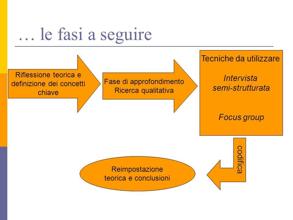 … le fasi a seguire Fase di approfondimento Ricerca qualitativa Riflessione teorica e definizione dei concetti chiave Tecniche da utilizzare Intervista semi-strutturata Focus group codifica Reimpostazione teorica e conclusioni