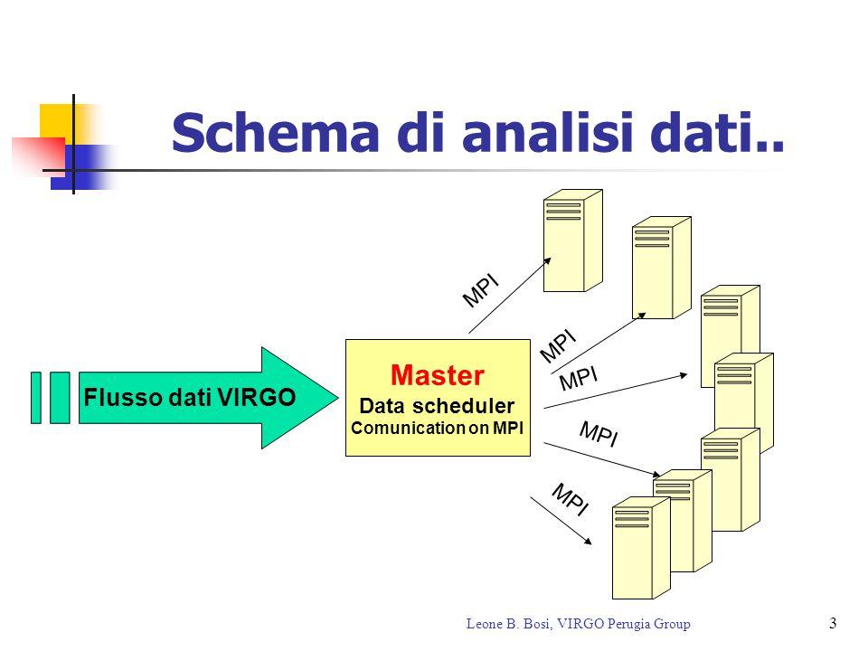 3 Leone B. Bosi, VIRGO Perugia Group Schema di analisi dati.. Flusso dati VIRGO Master Data scheduler Comunication on MPI MPI