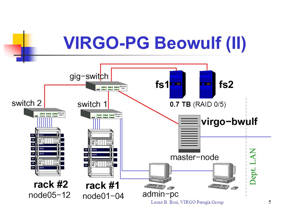 5 Leone B. Bosi, VIRGO Perugia Group VIRGO-PG Beowulf (II) 0.7 TB (RAID 0/5)