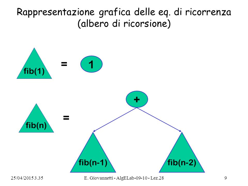 25/04/2015 3.36E.Giovannetti - AlgELab-09-10 - Lez.2820 La sequenza di Fibonacci: versione finale.