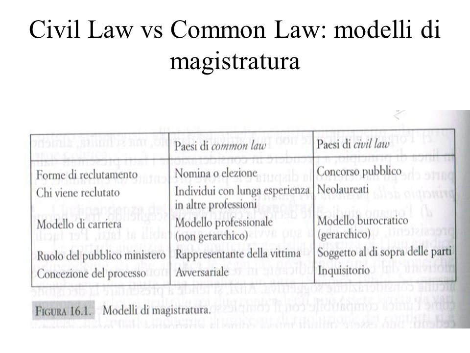 Civil Law vs Common Law: modelli di magistratura