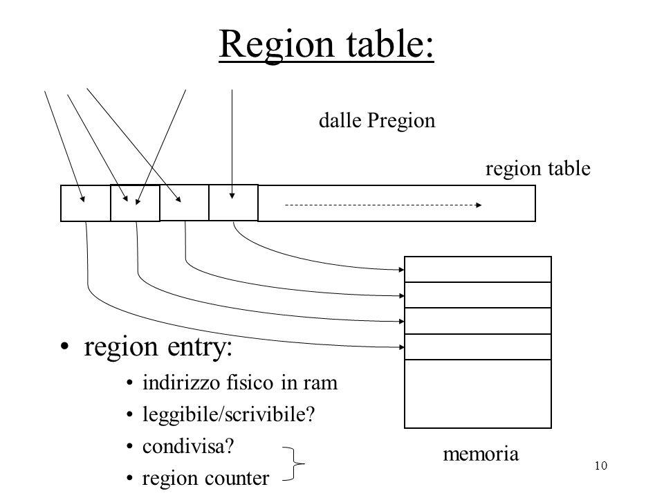 10 Region table: region entry: indirizzo fisico in ram leggibile/scrivibile.