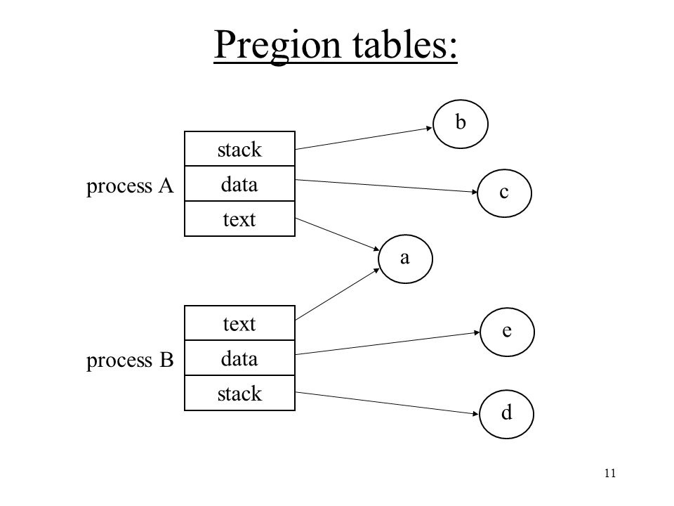 11 Pregion tables: stack data text process A text data stack process B ceabd