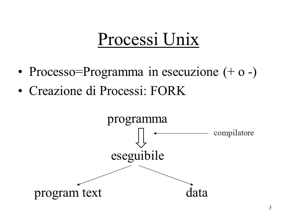 3 Processi Unix Processo=Programma in esecuzione (+ o -) Creazione di Processi: FORK programma compilatore eseguibile program textdata