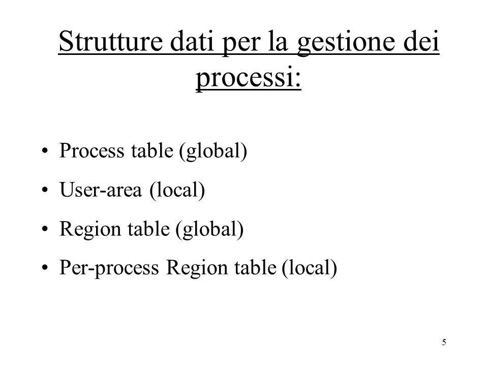 6 Process table: Array di record di dimensione fissa PID = numero della entry nell'array Sempre in memoria primaria.