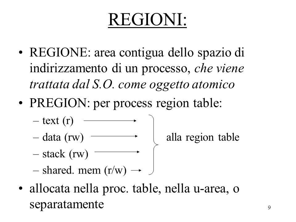 9 REGIONI: REGIONE: area contigua dello spazio di indirizzamento di un processo, che viene trattata dal S.O.