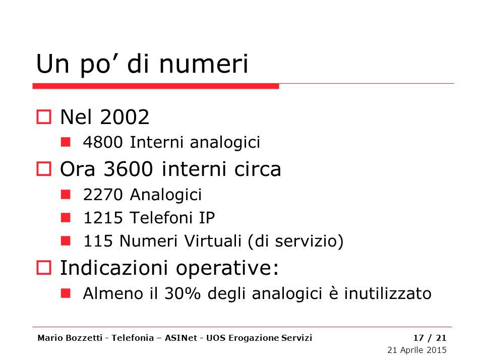 Un po' di numeri  Nel 2002 4800 Interni analogici  Ora 3600 interni circa 2270 Analogici 1215 Telefoni IP 115 Numeri Virtuali (di servizio)  Indica