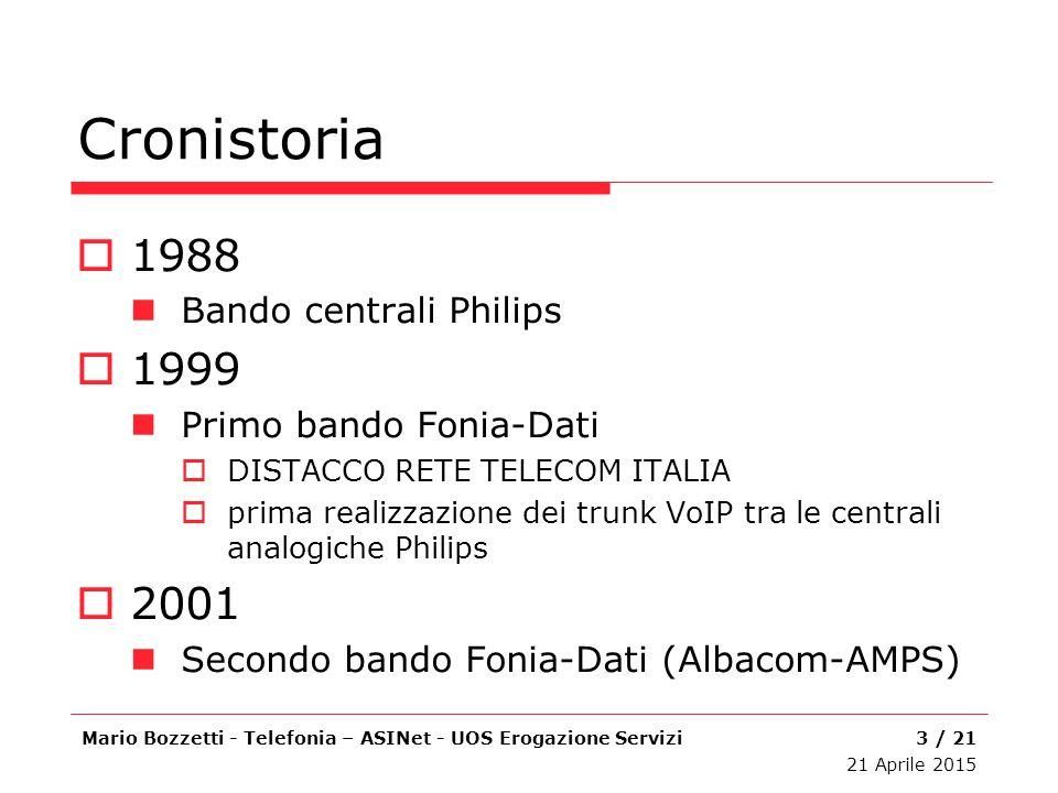 Cronistoria  1988 Bando centrali Philips  1999 Primo bando Fonia-Dati  DISTACCO RETE TELECOM ITALIA  prima realizzazione dei trunk VoIP tra le cen