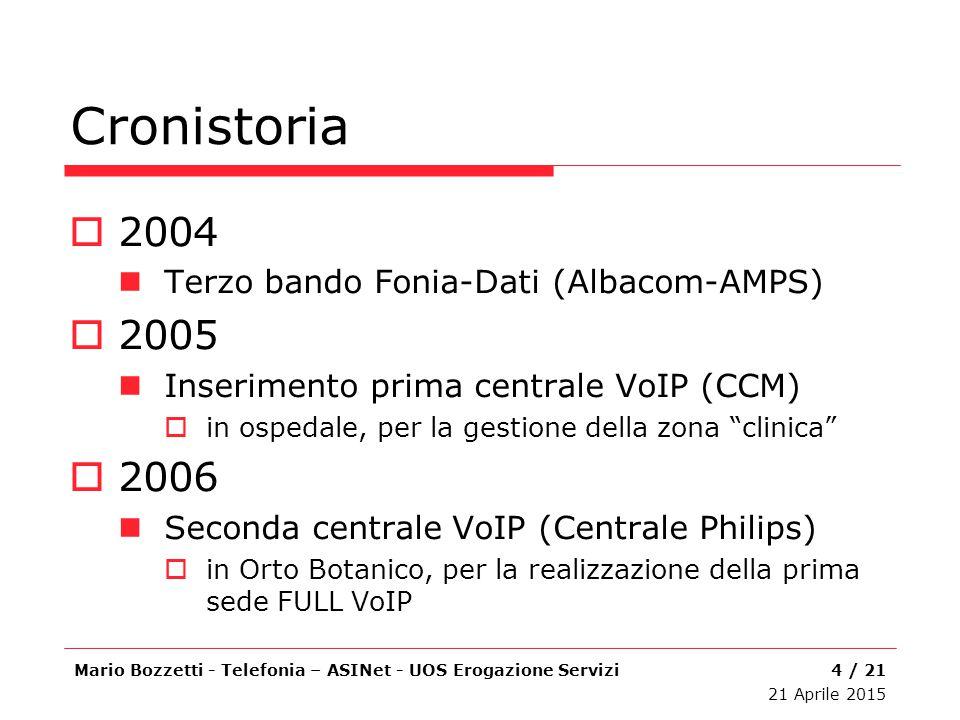 """Cronistoria  2004 Terzo bando Fonia-Dati (Albacom-AMPS)  2005 Inserimento prima centrale VoIP (CCM)  in ospedale, per la gestione della zona """"clini"""