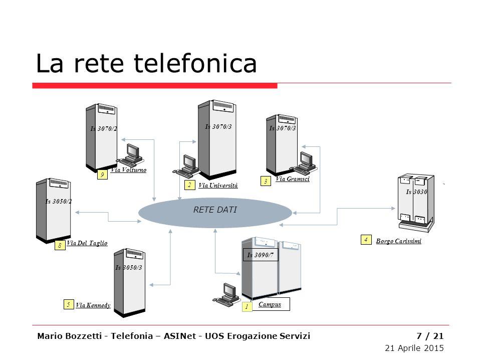La rete telefonica Mario Bozzetti - Telefonia – ASINet - UOS Erogazione Servizi Campus Is 3090/7 1 Is 3070/3 Via Università 2 Via Gramsci Is 3070/3 3
