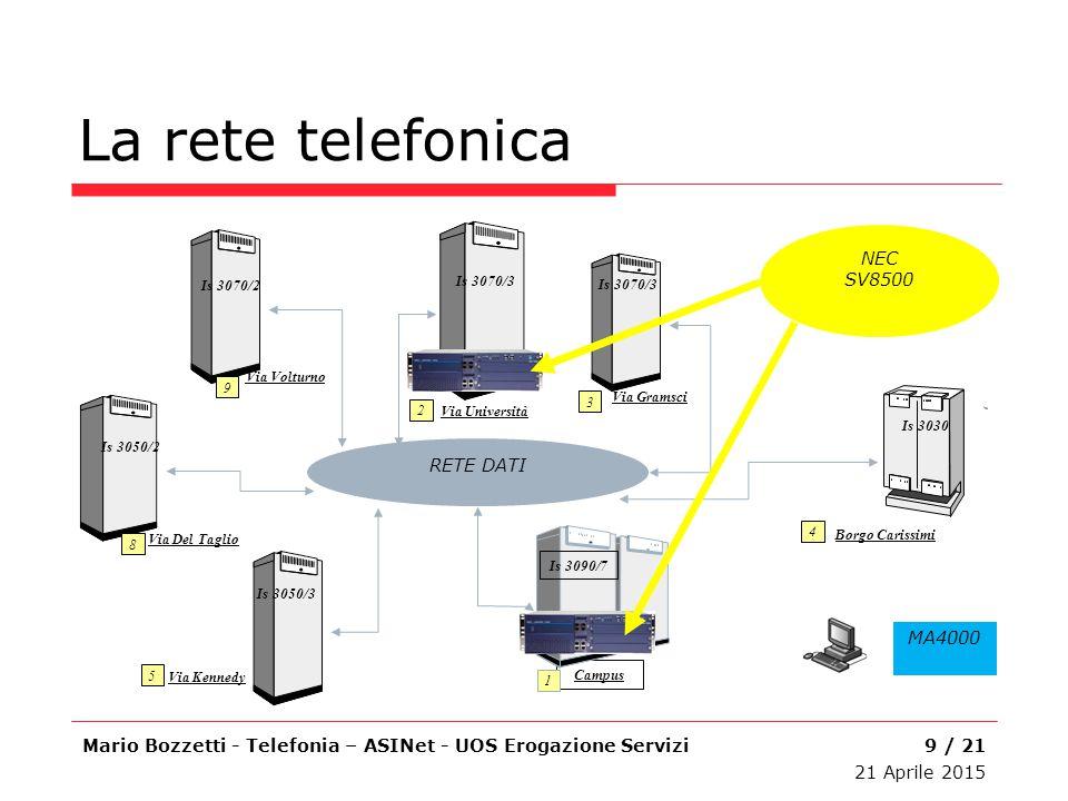 La rete telefonica Mario Bozzetti - Telefonia – ASINet - UOS Erogazione Servizi Is 3050/3 Via Kennedy 5 Campus Is 3090/7 1 Is 3070/3 Via Università 2