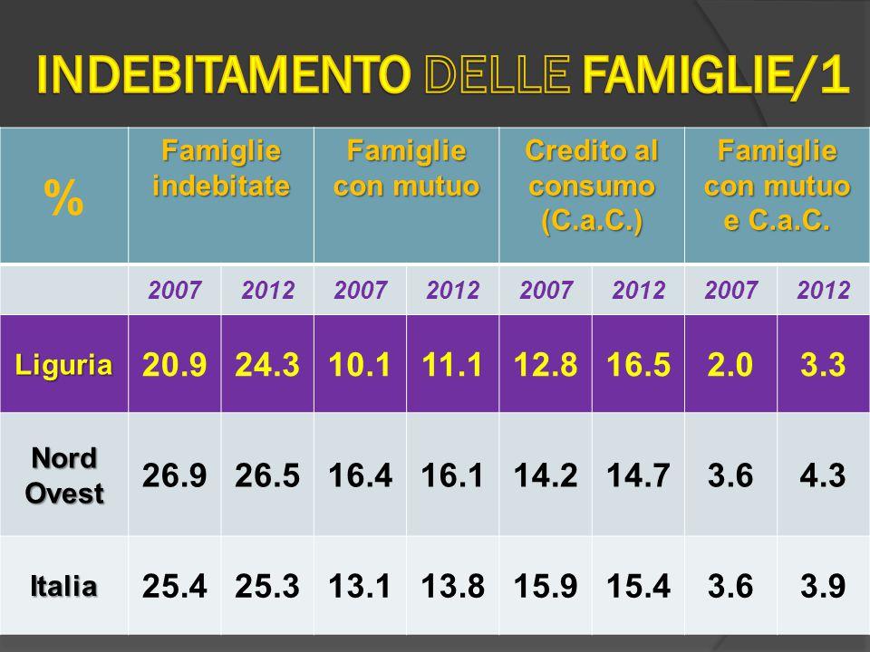 % Famiglie indebitate Famiglie con mutuo Credito al consumo (C.a.C.) Famiglie con mutuo e C.a.C.
