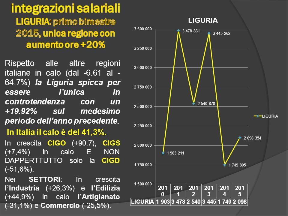 Rispetto alle altre regioni italiane in calo (dal -6.61 al - 64.7%) la Liguria spicca per essere l'unica in controtendenza con un +19.92% sul medesimo periodo dell'anno precedente.