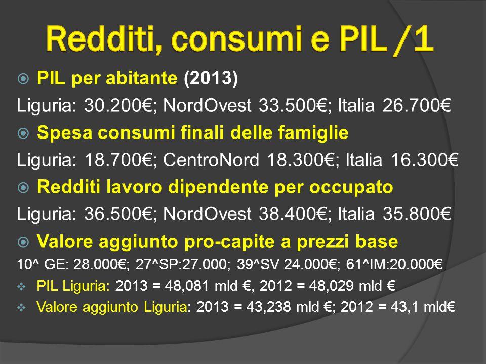  PIL per abitante (2013) Liguria: 30.200€; NordOvest 33.500€; Italia 26.700€  Spesa consumi finali delle famiglie Liguria: 18.700€; CentroNord 18.300€; Italia 16.300€  Redditi lavoro dipendente per occupato Liguria: 36.500€; NordOvest 38.400€; Italia 35.800€  Valore aggiunto pro-capite a prezzi base 10^ GE: 28.000€; 27^SP:27.000; 39^SV 24.000€; 61^IM:20.000€  PIL Liguria: 2013 = 48,081 mld €, 2012 = 48,029 mld €  Valore aggiunto Liguria: 2013 = 43,238 mld €; 2012 = 43,1 mld€
