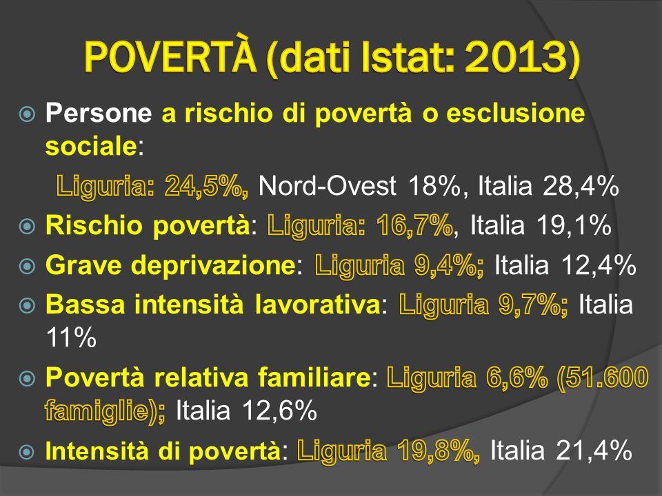  Rispetto al 2012 in calo il dato sulla deprivazione e sul rischio povertà anche familiare; in aumento di 2,4 p.p.