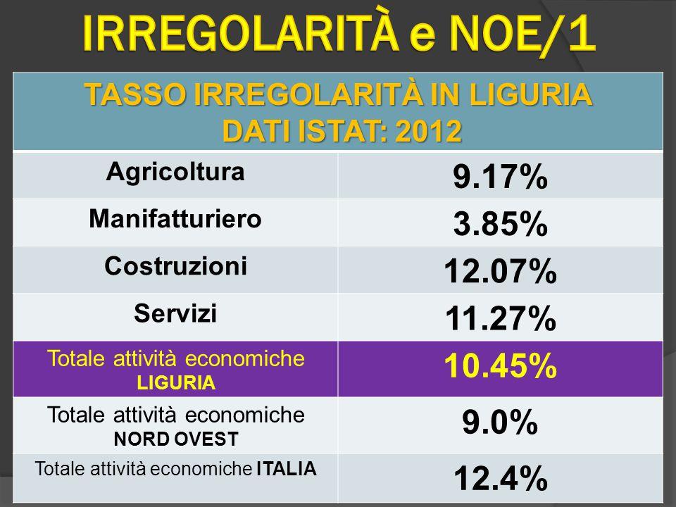 TASSO IRREGOLARITÀ IN LIGURIA DATI ISTAT: 2012 DATI ISTAT: 2012 Agricoltura 9.17% Manifatturiero 3.85% Costruzioni 12.07% Servizi 11.27% Totale attività economiche LIGURIA 10.45% Totale attività economiche NORD OVEST 9.0% Totale attività economiche ITALIA 12.4%